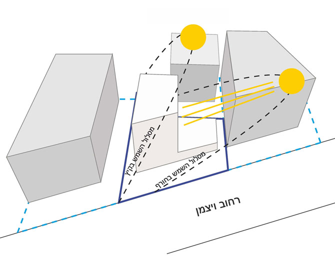 דיאגרמה 2 - מהלך השמש