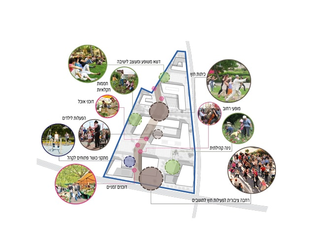 קשר רציף של פעילויות ציבוריות, קהילתיות וחינוכיות על השביל המרכזי
