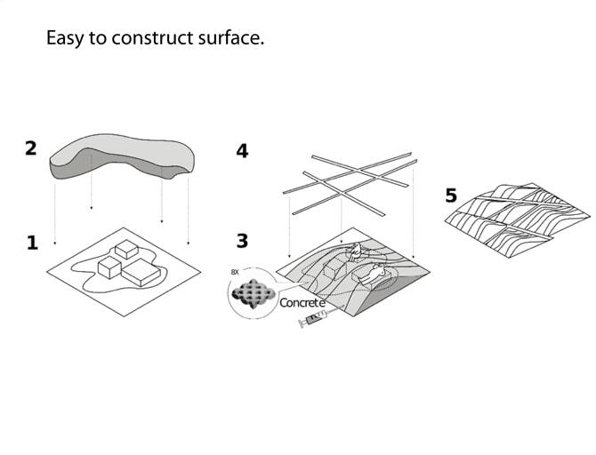 משטח גמיש ב5 שלבים