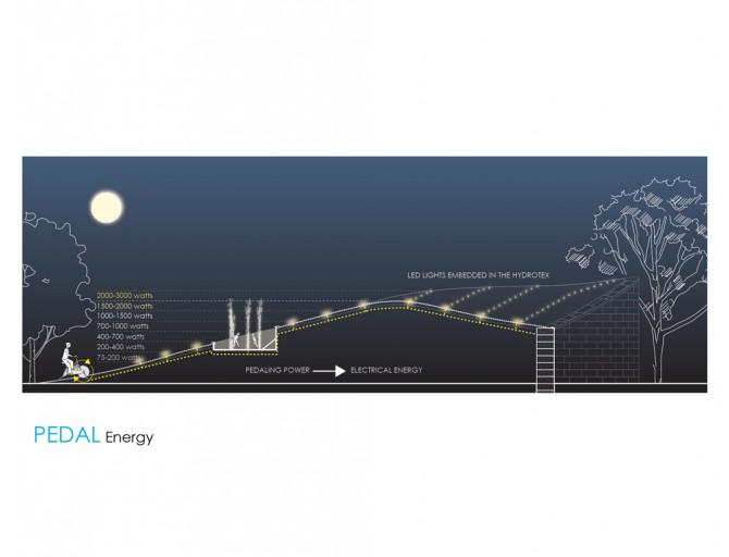 בלילה, דיווש מייצר אנרגיה להארה